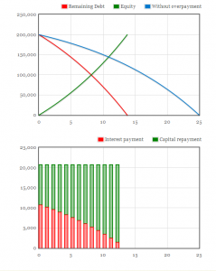 Mortgage overpayment calculator