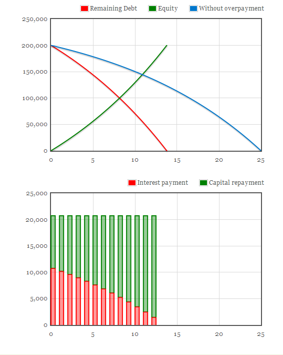 the best mortgage repayment calculator out there
